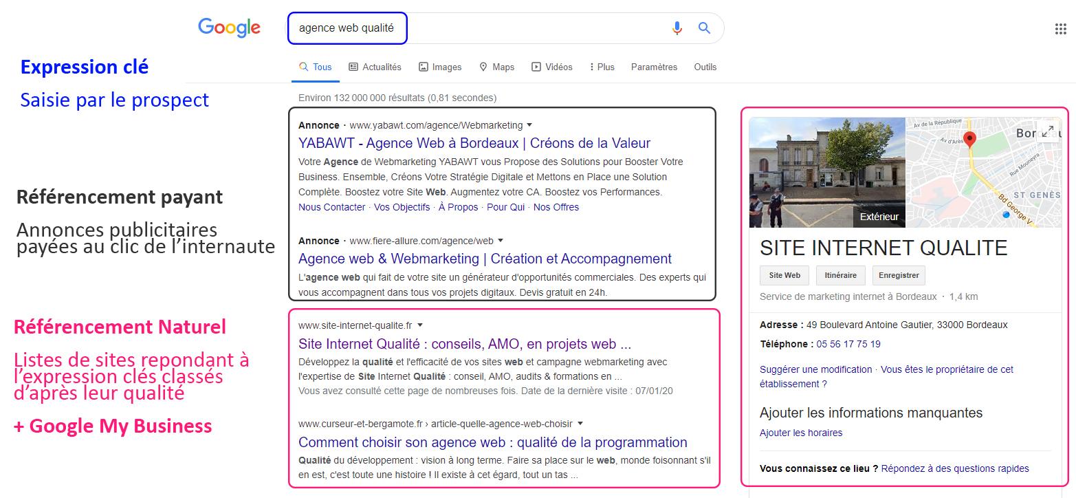 Le référencement naturel désignela visibilité d'un sitesur les moteurs de recherche (hors formats publicitaires payants)